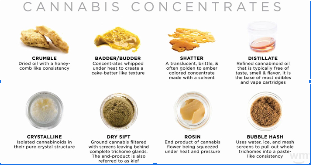 Why Cannabis Concentrates Are a Big Deal for Investors - CannabisFN